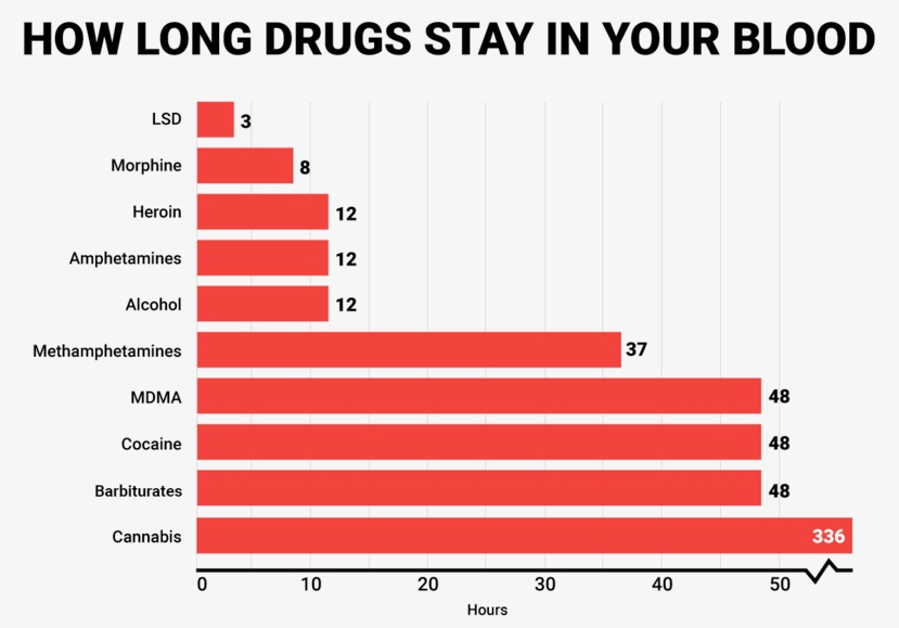 how-long-drugs-stay-in-your-blood